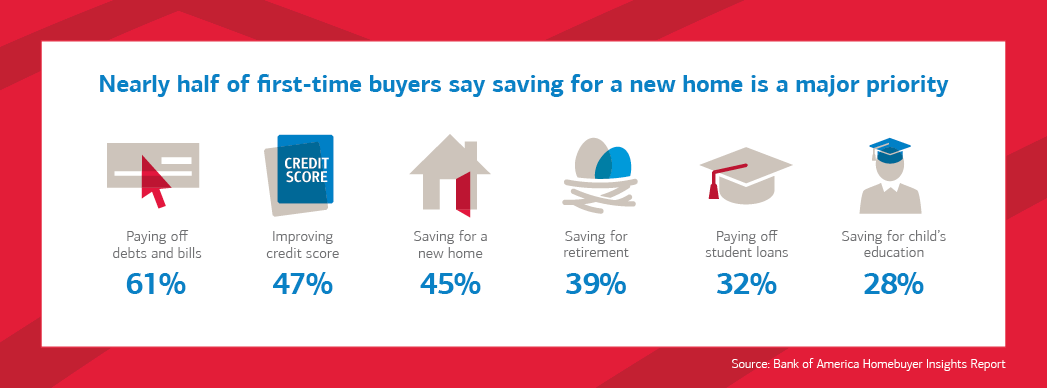 95% of first-time home buyers are willing to make sacrifices to make homeownership a reality