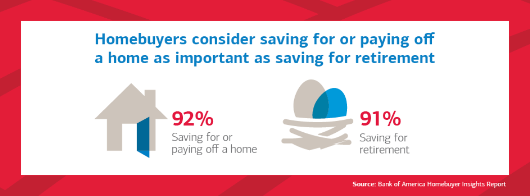 85% of first homebuyers would use a tool that automatically saves money from their paycheck for a home purchase